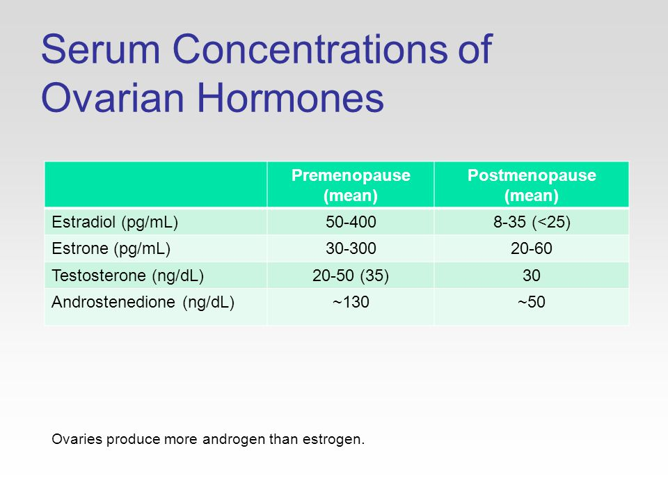 Serum Concentrations of Ovarian Hormones Premenopause (mean) Postmenopause (mean) Estradiol (pg/mL) (<25) Estrone (pg/mL) Testosterone (ng/dL)20-50 (35)30 Androstenedione (ng/dL)~130~50 Ovaries produce more androgen than estrogen.