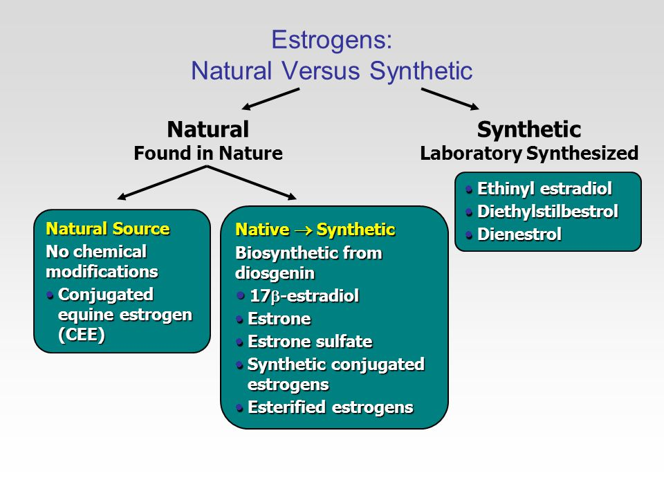 Native  Synthetic Biosynthetic from diosgenin 17  -estradiol 17  -estradiol  Estrone  Estrone sulfate  Synthetic conjugated estrogens  Esterified estrogens Natural Found in Nature Synthetic Laboratory Synthesized Natural Source No chemical modifications  Conjugated equine estrogen (CEE)  Ethinyl estradiol  Diethylstilbestrol  Dienestrol Estrogens: Natural Versus Synthetic