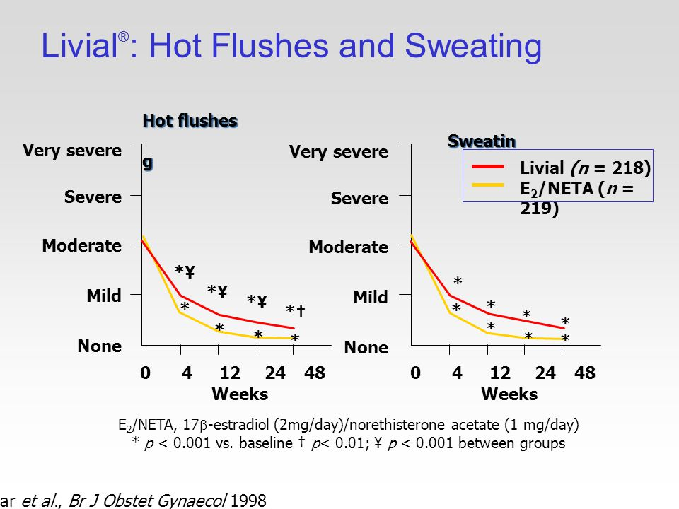 Livial ® : Hot Flushes and Sweating Hammar et al., Br J Obstet Gynaecol 1998 Livial (n = 218) E 2 /NETA (n = 219) E 2 /NETA, 17  -estradiol (2mg/day)/norethisterone acetate (1 mg/day) * p < vs.