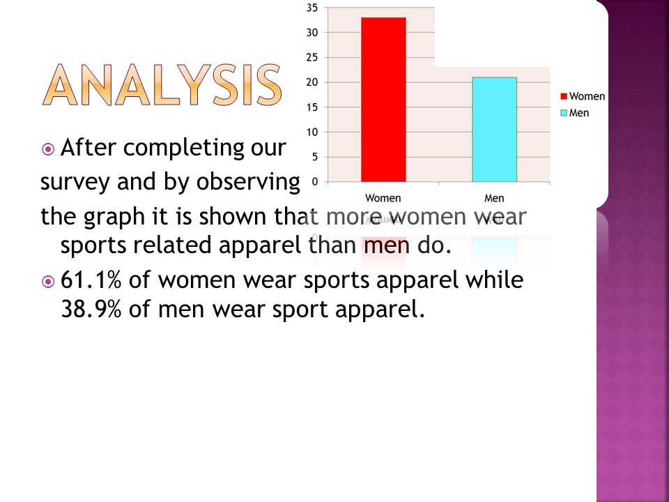  After completing our survey and by observing the graph it is shown that more women wear sports related apparel than men do.