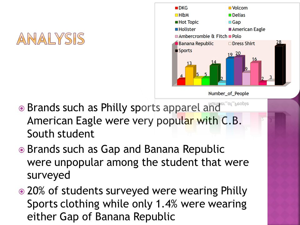  Brands such as Philly sports apparel and American Eagle were very popular with C.B.
