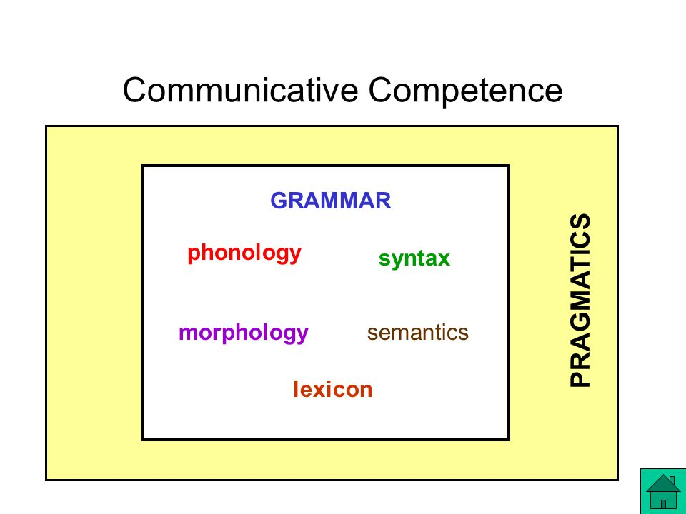 Communicative Competence GRAMMAR phonology morphology syntax semantics lexicon PRAGMATICS
