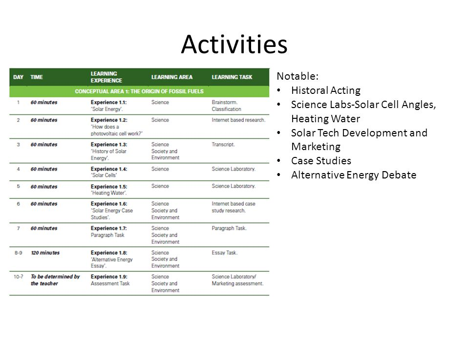 Activities Notable: Historal Acting Science Labs-Solar Cell Angles, Heating Water Solar Tech Development and Marketing Case Studies Alternative Energy Debate