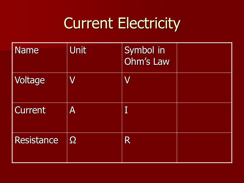 Current Electricity NameUnit Symbol in Ohm's Law VoltageVV CurrentAI ResistanceΩR