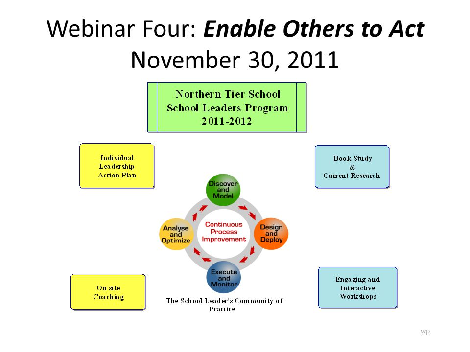 Webinar Four: Enable Others to Act November 30, 2011 wp