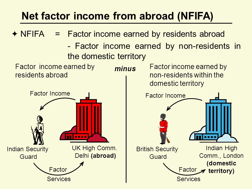 Net factor income from abroad (NFIFA)  NFIFA=Factor income earned by residents abroad - Factor income earned by non-residents in the domestic territory Factor income earned by non-residents within the domestic territory Factor income earned by residents abroad minus UK High Comm.