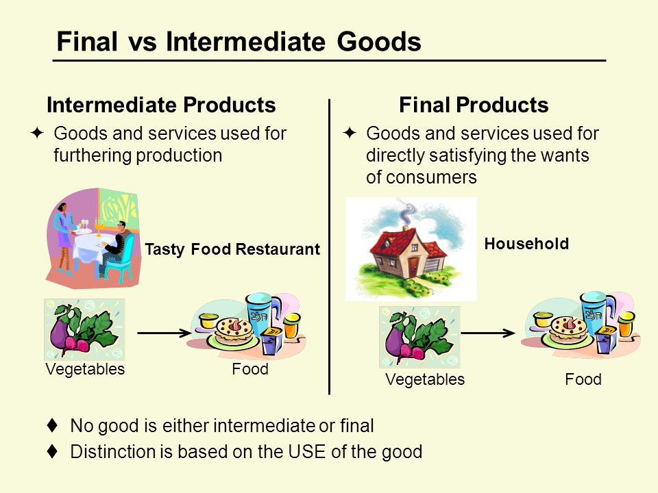 Final vs Intermediate Goods Intermediate Products  Goods and services used for furthering production Final Products  Goods and services used for directly satisfying the wants of consumers  No good is either intermediate or final  Distinction is based on the USE of the good Household VegetablesFood Tasty Food Restaurant VegetablesFood