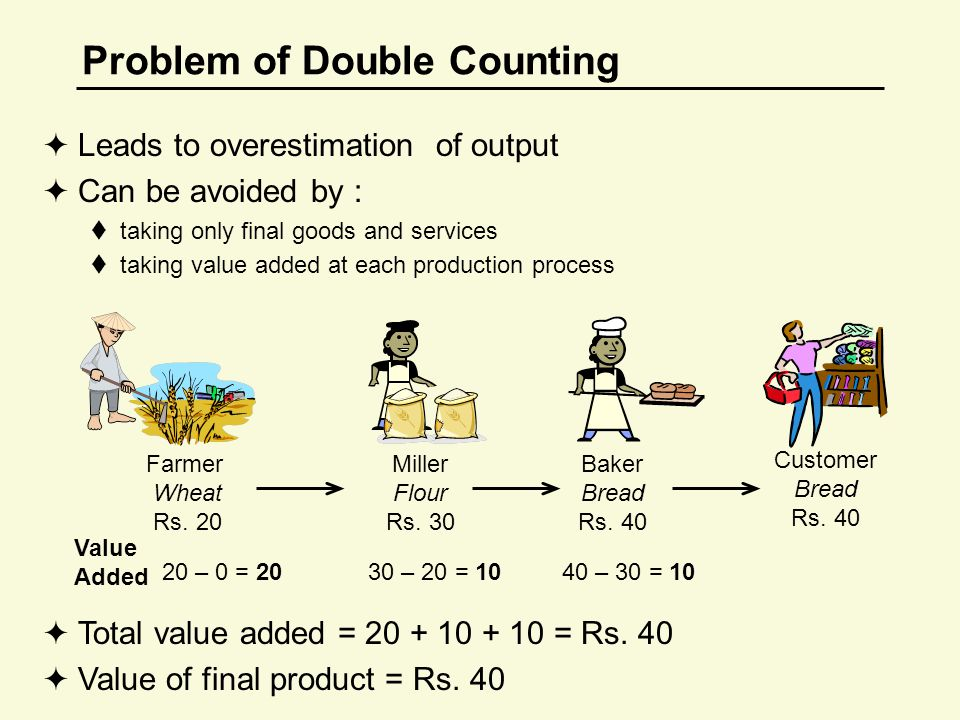 Problem of Double Counting  Leads to overestimation of output  Can be avoided by :  taking only final goods and services  taking value added at each production process Farmer Wheat Rs.