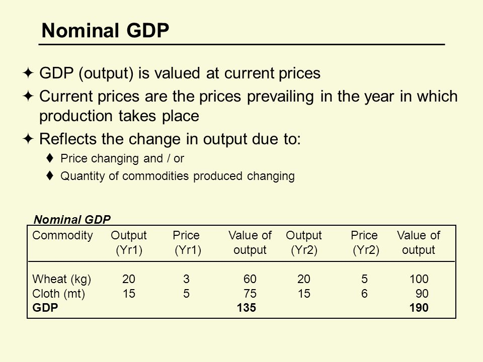 Nominal GDP  GDP (output) is valued at current prices  Current prices are the prices prevailing in the year in which production takes place  Reflects the change in output due to:  Price changing and / or  Quantity of commodities produced changing CommodityOutputPrice Value of OutputPriceValue of (Yr1) (Yr1) output(Yr2) (Yr2)output Wheat (kg)20360205100 Cloth (mt)15575156 90 GDP 135190 Nominal GDP