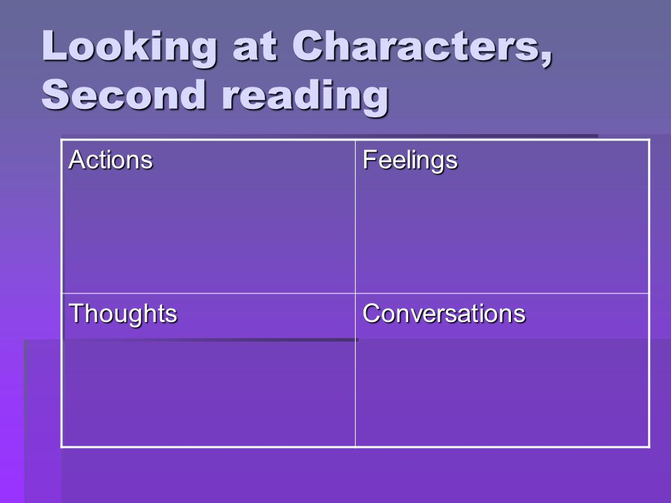 Looking at Characters, Second reading ActionsFeelings ThoughtsConversations