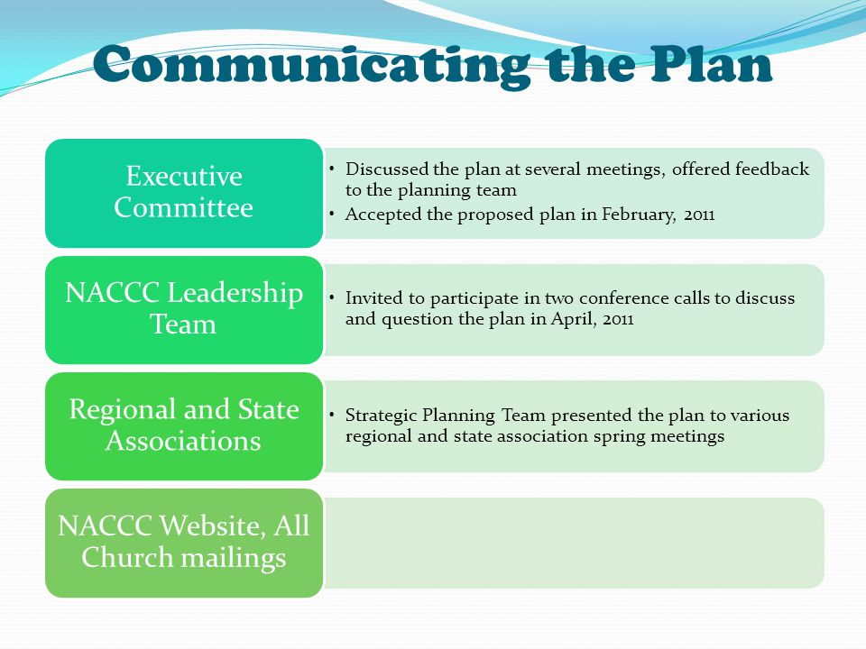 Communicating the Plan Discussed the plan at several meetings, offered feedback to the planning team Accepted the proposed plan in February, 2011 Executive Committee Invited to participate in two conference calls to discuss and question the plan in April, 2011 NACCC Leadership Team Strategic Planning Team presented the plan to various regional and state association spring meetings Regional and State Associations NACCC Website, All Church mailings