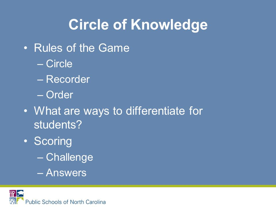Circle of Knowledge Rules of the Game –Circle –Recorder –Order What are ways to differentiate for students.