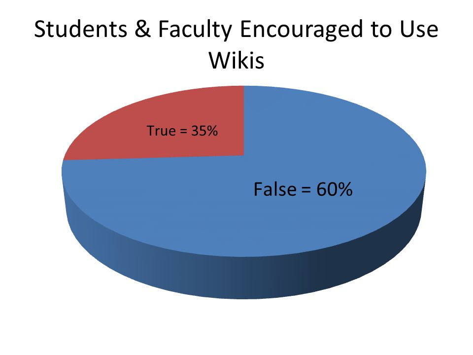 Students & Faculty Have Access To Wikis