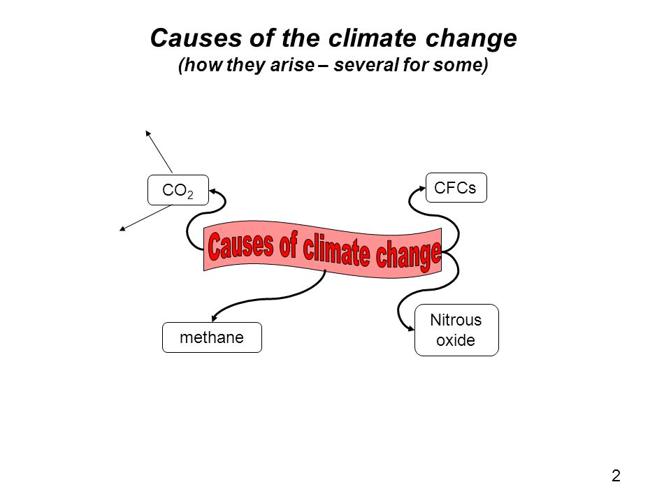 2 Causes of the climate change (how they arise – several for some) CO 2 CFCs Nitrous oxide methane