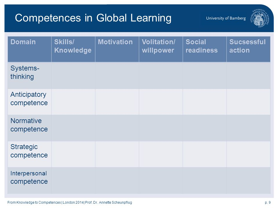 p. 9From Knowledge to Competences | London 2014| Prof.