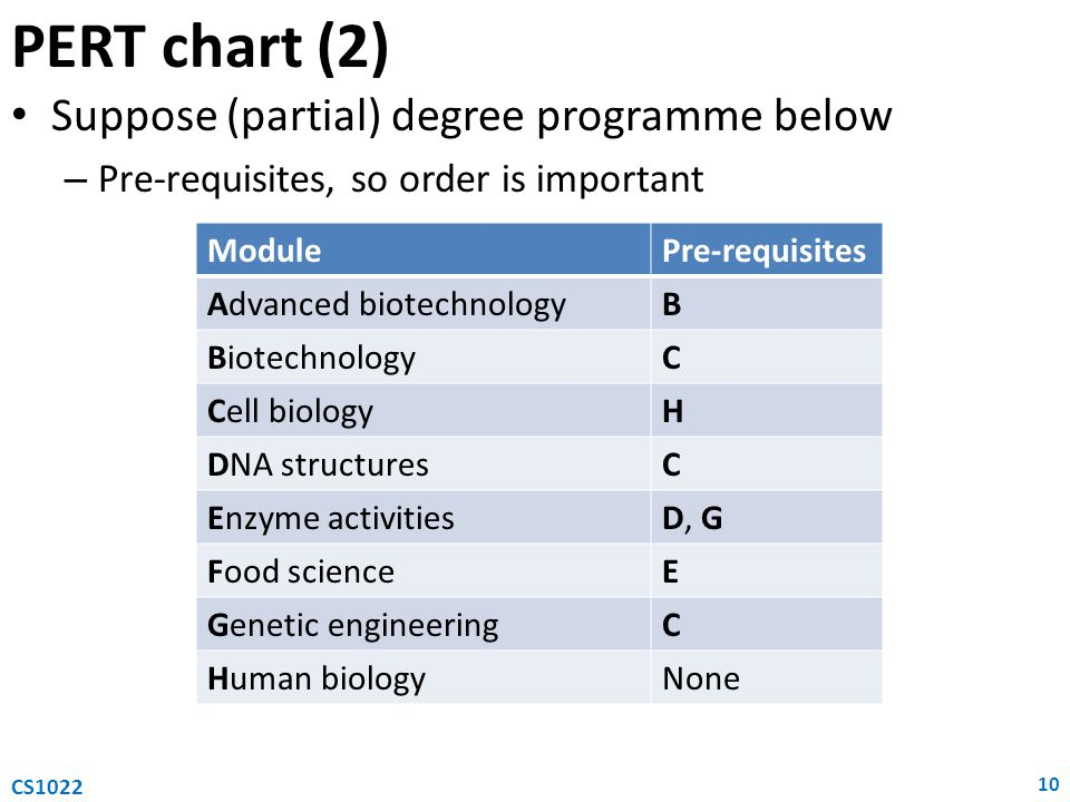 PERT chart (2) Suppose (partial) degree programme below – Pre-requisites, so order is important 10 CS1022 ModulePre-requisites Advanced biotechnologyB BiotechnologyC Cell biologyH DNA structuresC Enzyme activitiesD, G Food scienceE Genetic engineeringC Human biologyNone