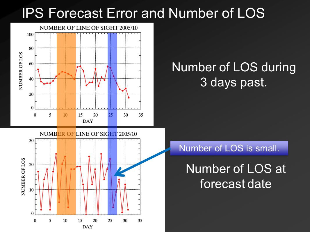 Number of LOS during 3 days past. Number of LOS at forecast date Number of LOS is small.