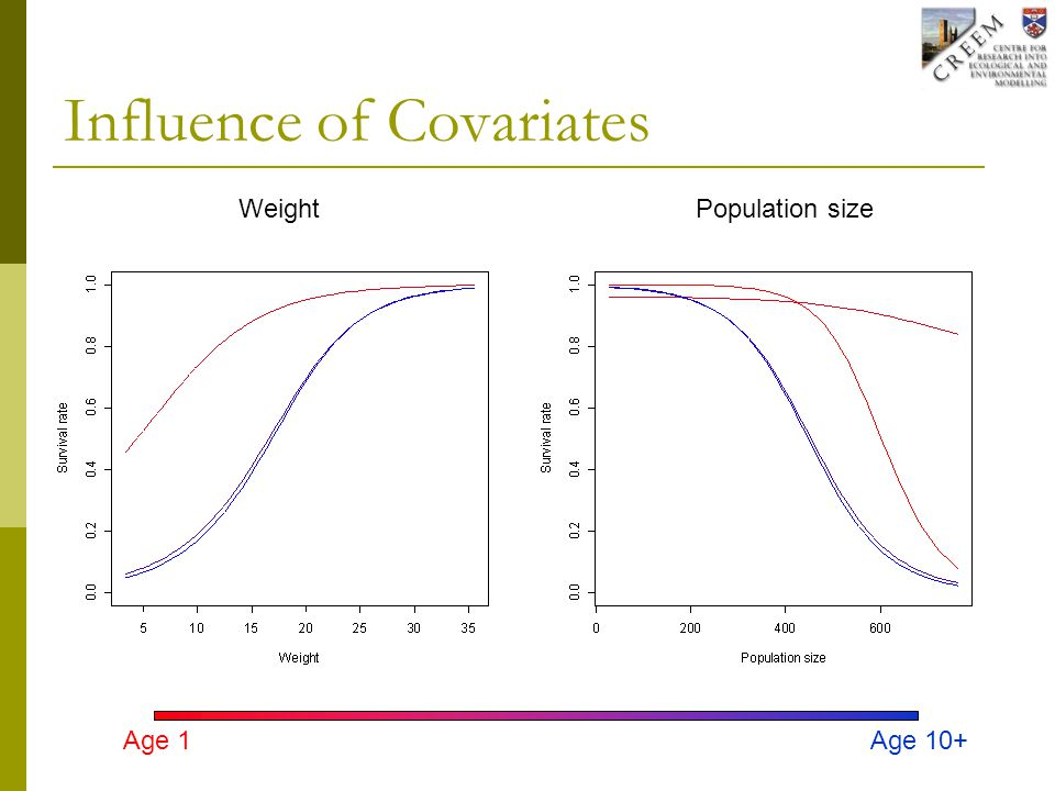 Influence of Covariates Weight Age 1Age 10+ Population size