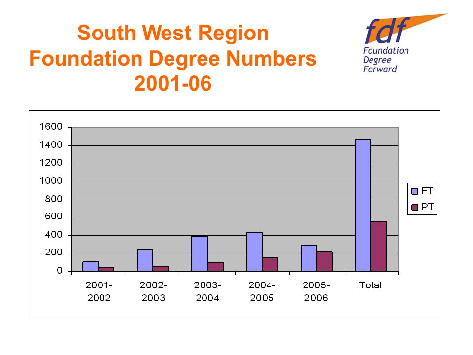 South West Region Foundation Degree Numbers 2001-06