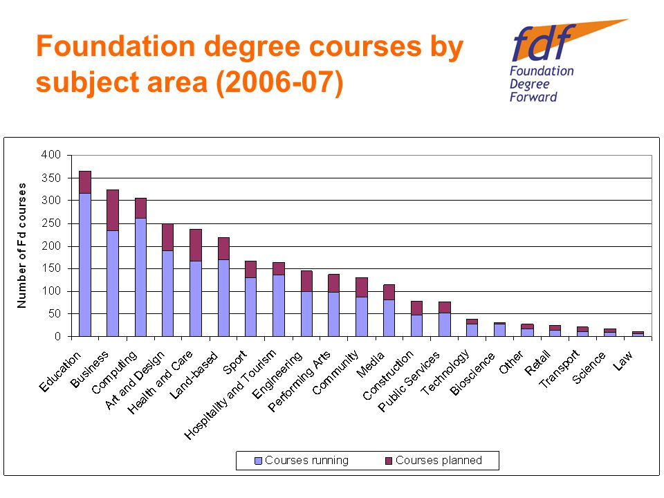 Foundation degree courses by subject area (2006-07)