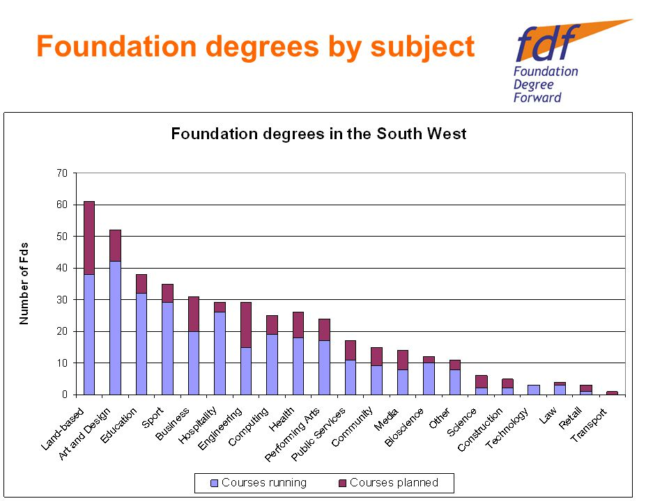 Foundation degrees by subject