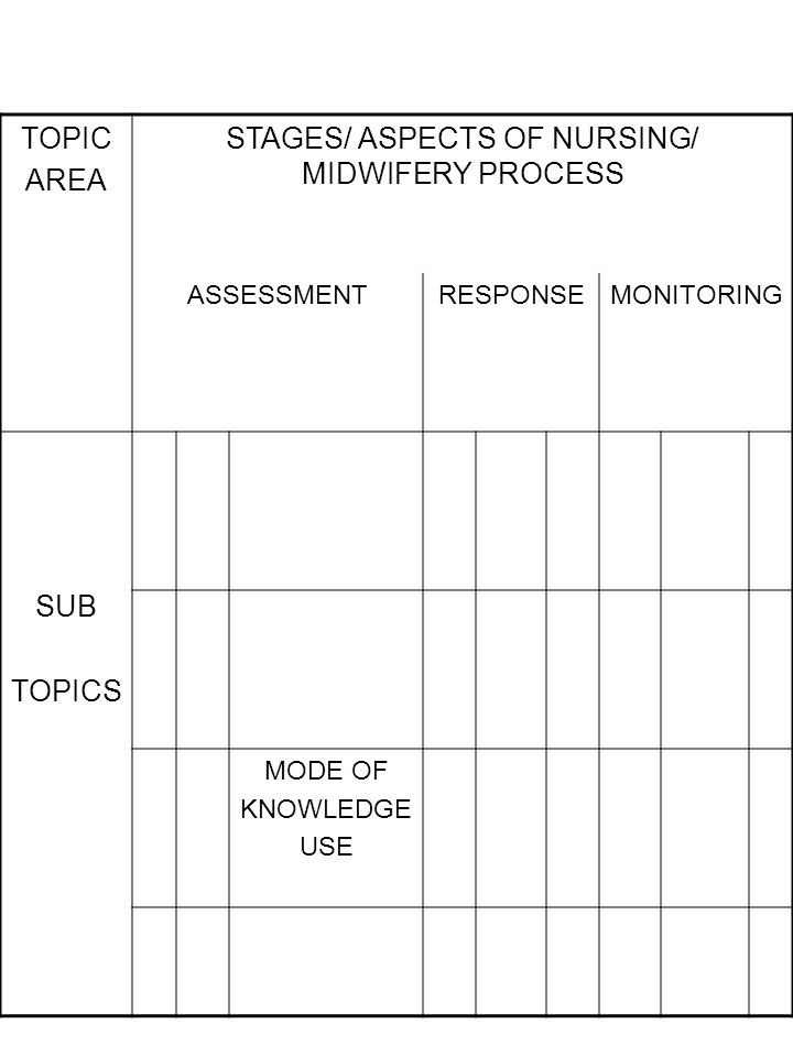 TOPIC AREA STAGES/ ASPECTS OF NURSING/ MIDWIFERY PROCESS ASSESSMENTRESPONSEMONITORING SUB TOPICS MODE OF KNOWLEDGE USE