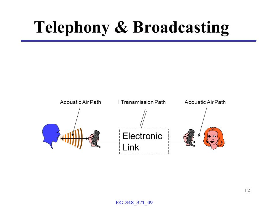 EG-348_371_09 12 Telephony & Broadcasting Acoustic Air Path Electronic Link l Transmission Path