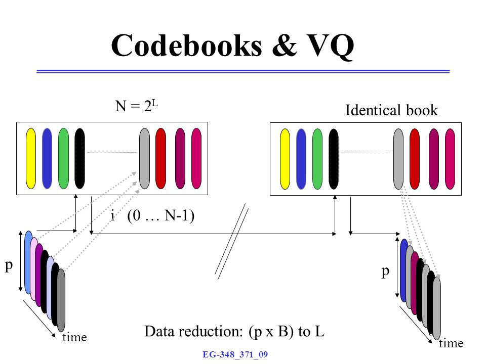 EG-348_371_09 64 Codebooks & VQ p N = 2 L i (0 … N-1) Identical book Data reduction: (p x B) to L time p