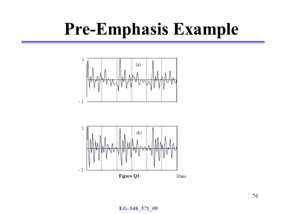 EG-348_371_09 76 Pre-Emphasis Example 1 - 1 1 30ms (a) (b) Figure Q1