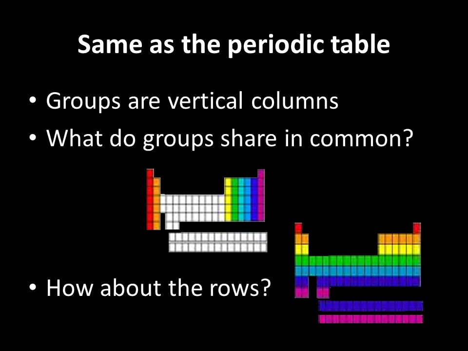 Same as the periodic table Groups are vertical columns What do groups share in common.