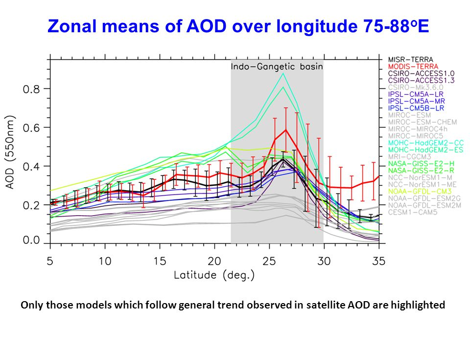 Zonal means of AOD over longitude 75-88 o E Only those models which follow general trend observed in satellite AOD are highlighted