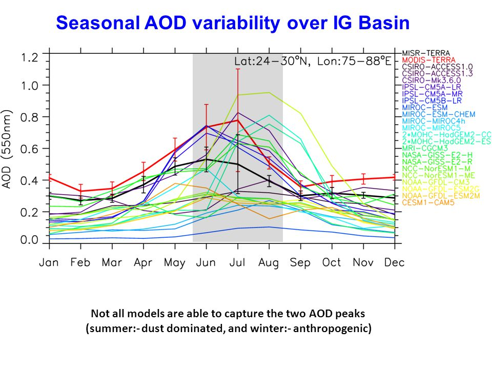 Seasonal AOD variability over IG Basin Not all models are able to capture the two AOD peaks (summer:- dust dominated, and winter:- anthropogenic)