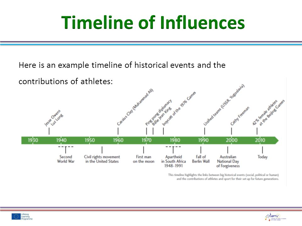 Here is an example timeline of historical events and the contributions of athletes: