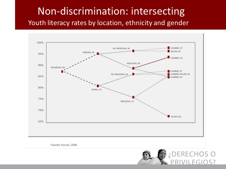 Non-discrimination: intersecting Youth literacy rates by location, ethnicity and gender