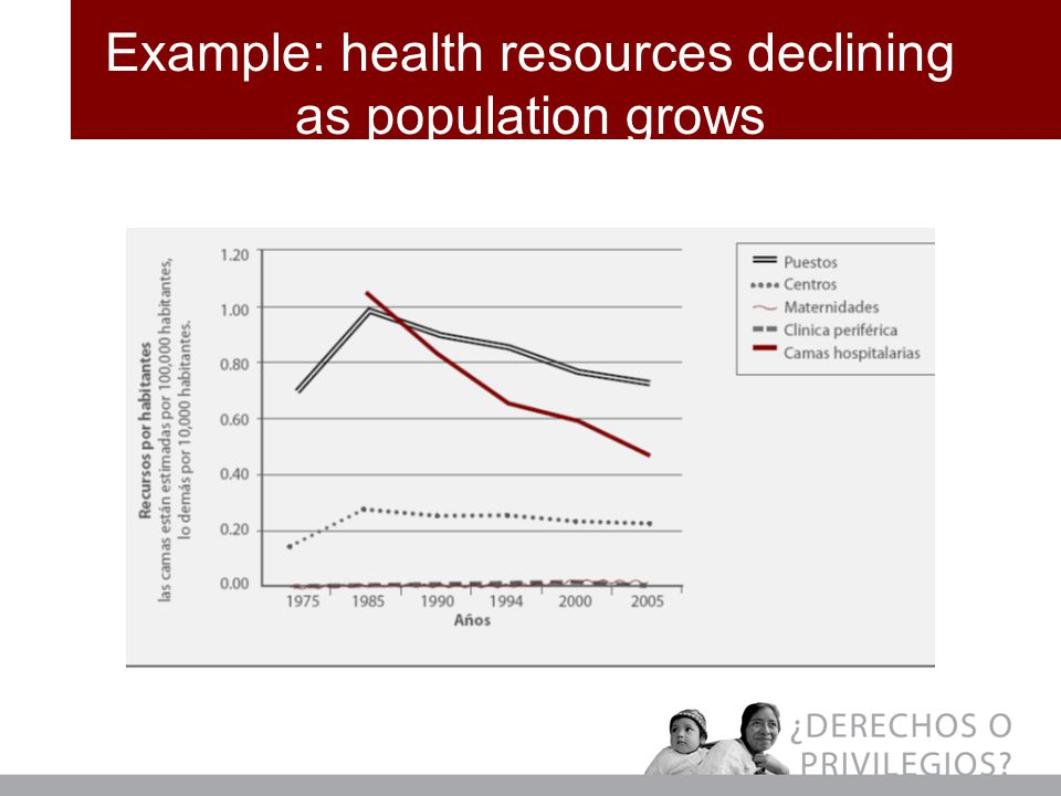 Example: health resources declining as population grows