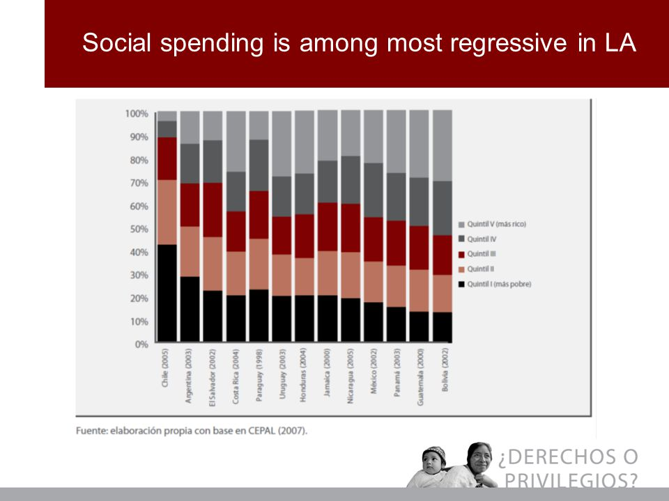 Social spending is among most regressive in LA