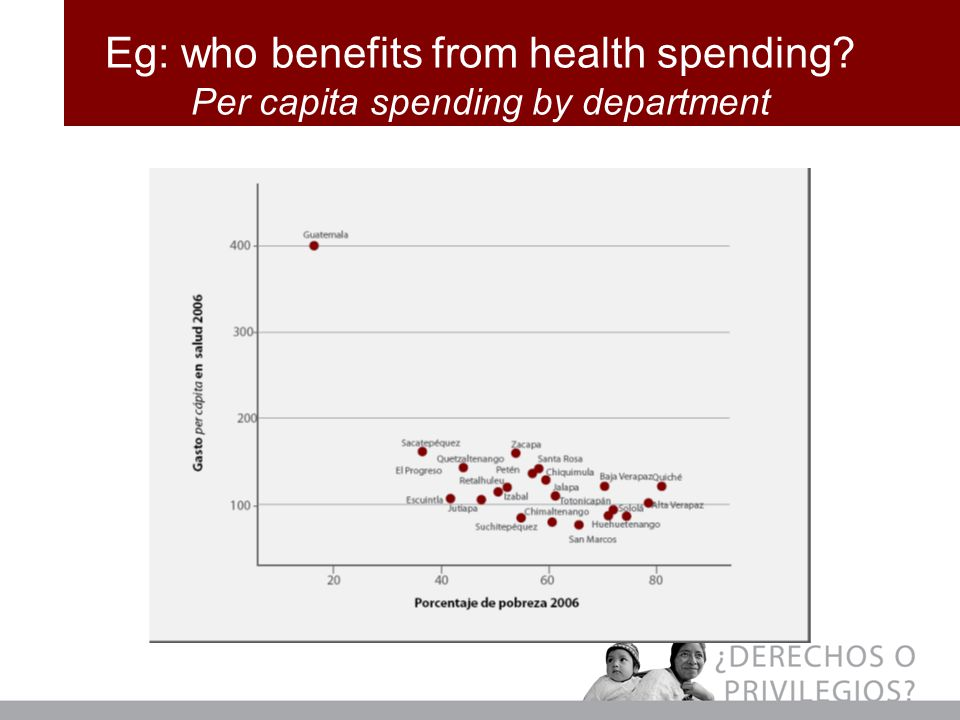 Eg: who benefits from health spending Per capita spending by department