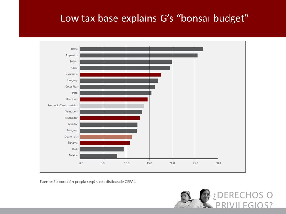 Low tax base explains G's bonsai budget