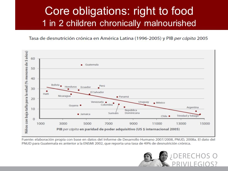 Core obligations: right to food 1 in 2 children chronically malnourished
