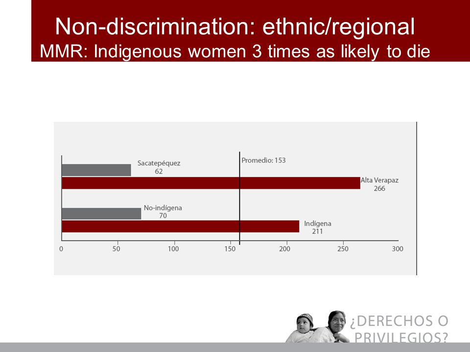 Non-discrimination: ethnic/regional MMR: Indigenous women 3 times as likely to die