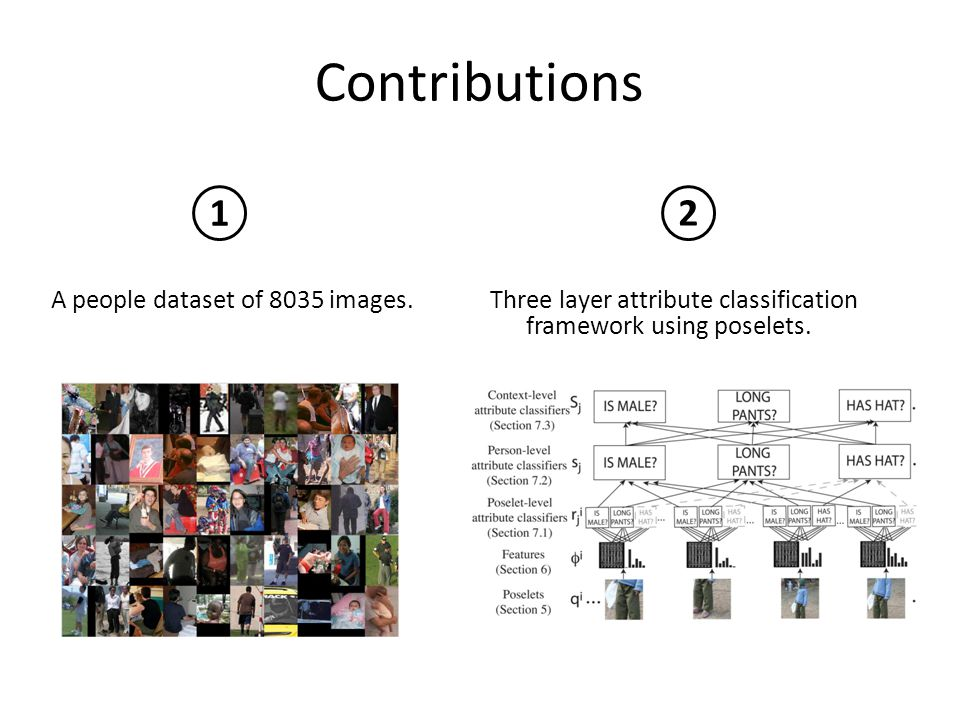 Contributions A people dataset of 8035 images.