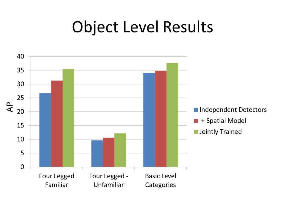 Object Level Results AP