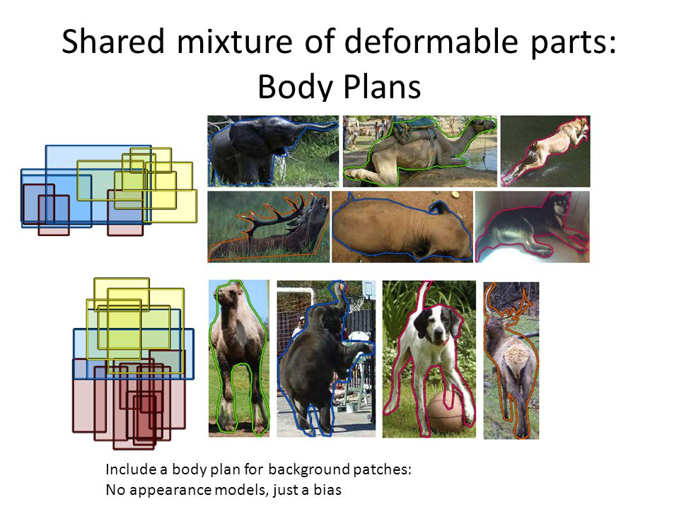 Shared mixture of deformable parts: Body Plans Include a body plan for background patches: No appearance models, just a bias