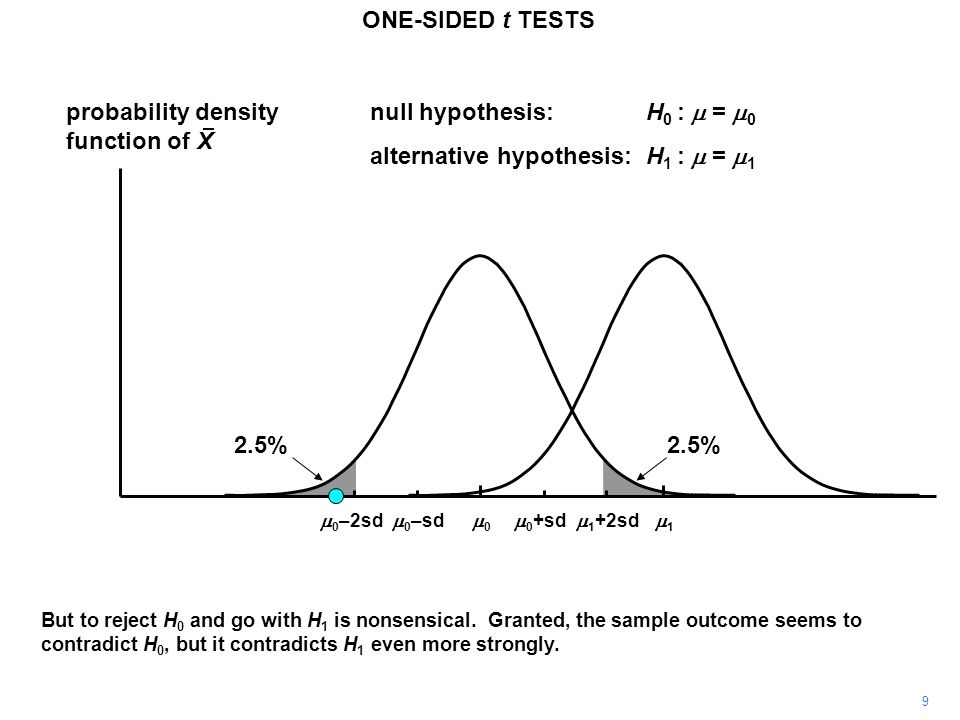 9 probability density function of X 11 00 ONE-SIDED t TESTS  0 +sd  0 –sd null hypothesis:H 0 :  =  0 alternative hypothesis:H 1 :  =  1  1 +2sd  0 –2sd But to reject H 0 and go with H 1 is nonsensical.