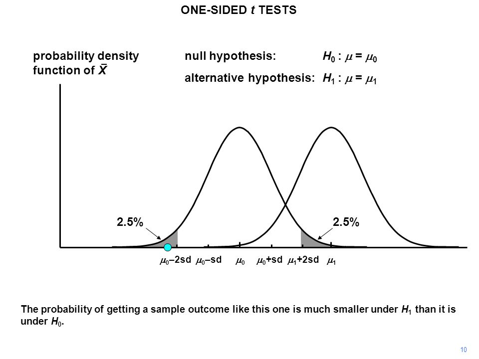 10 probability density function of X 11 00 ONE-SIDED t TESTS  0 +sd  0 –sd null hypothesis:H 0 :  =  0 alternative hypothesis:H 1 :  =  1  1 +2sd  0 –2sd The probability of getting a sample outcome like this one is much smaller under H 1 than it is under H 0.