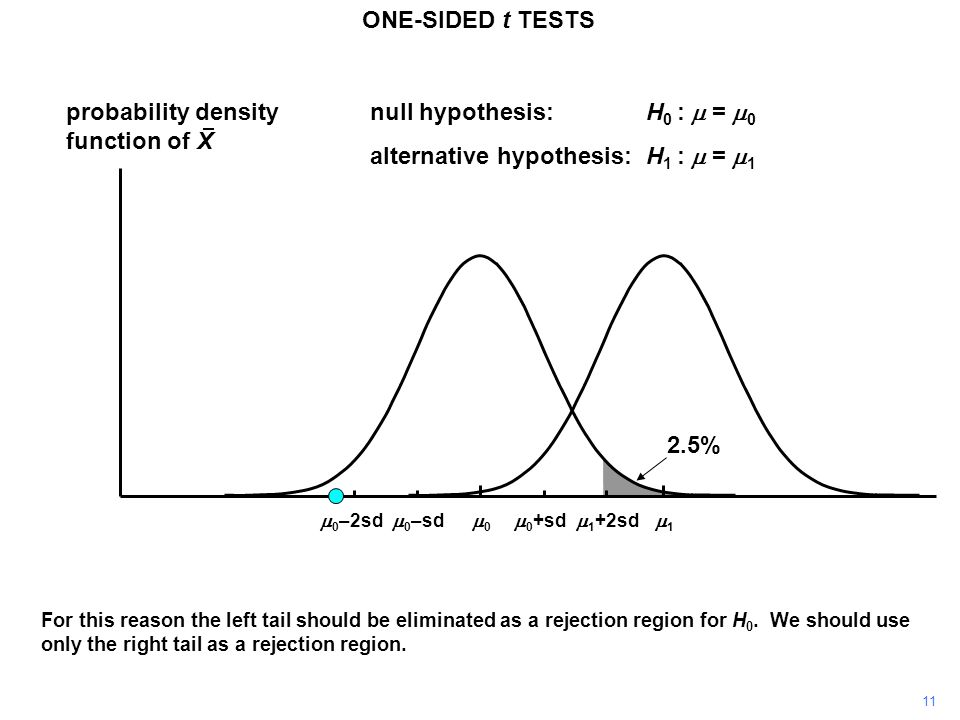 11 probability density function of X 11 00 ONE-SIDED t TESTS  0 +sd  0 –sd null hypothesis:H 0 :  =  0 alternative hypothesis:H 1 :  =  1  1 +2sd  0 –2sd For this reason the left tail should be eliminated as a rejection region for H 0.