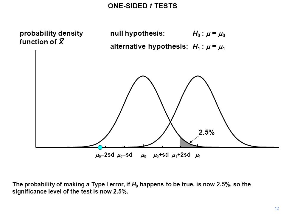 12 probability density function of X 11 00 ONE-SIDED t TESTS  0 +sd  0 –sd null hypothesis:H 0 :  =  0 alternative hypothesis:H 1 :  =  1  1 +2sd  0 –2sd The probability of making a Type I error, if H 0 happens to be true, is now 2.5%, so the significance level of the test is now 2.5%.