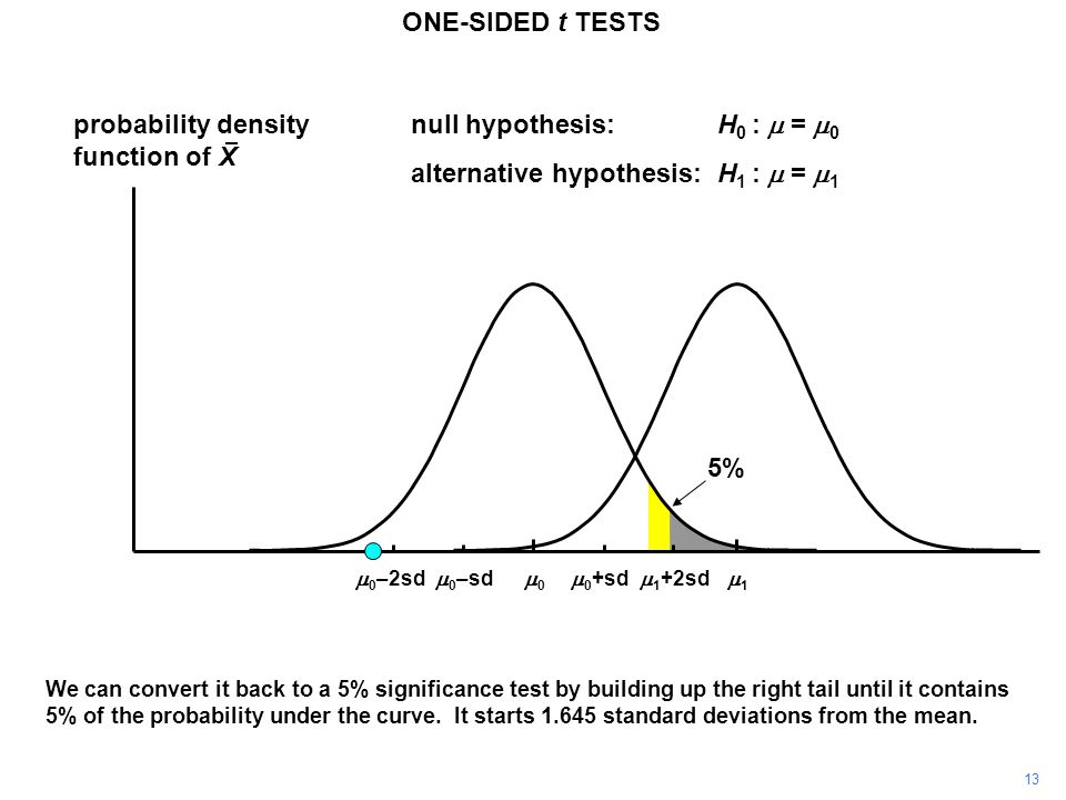 13 probability density function of X 11 00 ONE-SIDED t TESTS  0 +sd  0 –sd null hypothesis:H 0 :  =  0 alternative hypothesis:H 1 :  =  1  1 +2sd  0 –2sd We can convert it back to a 5% significance test by building up the right tail until it contains 5% of the probability under the curve.