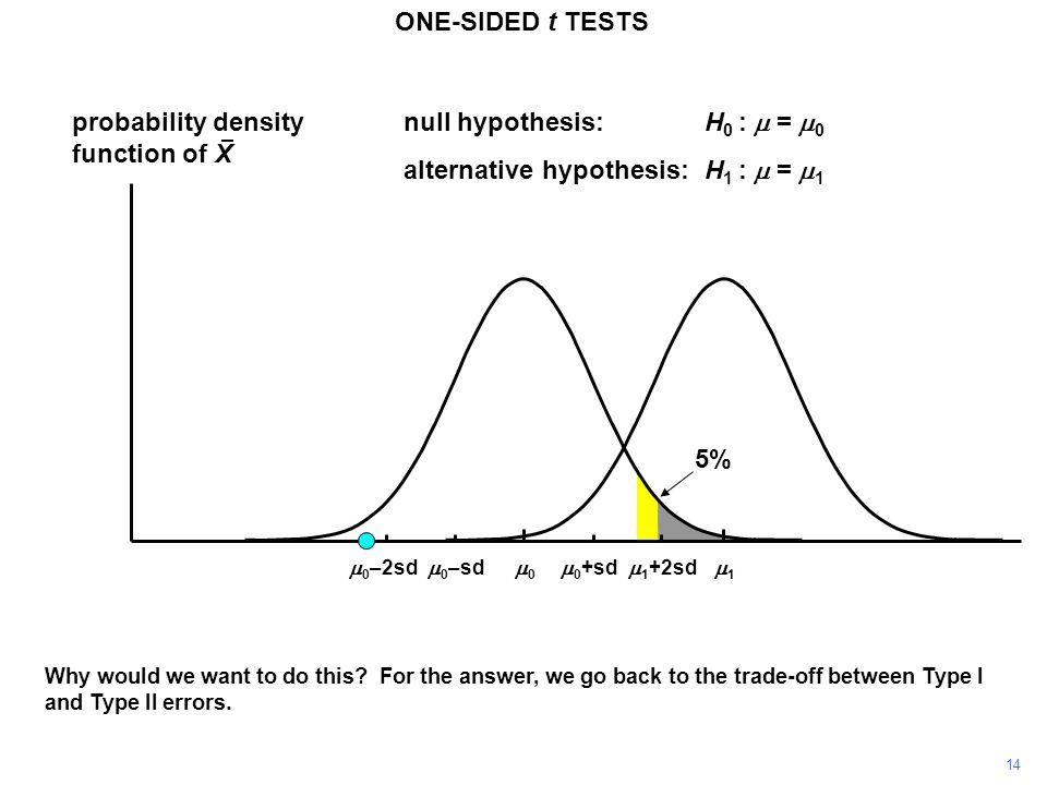 14 probability density function of X 11 00 ONE-SIDED t TESTS  0 +sd  0 –sd null hypothesis:H 0 :  =  0 alternative hypothesis:H 1 :  =  1  1 +2sd  0 –2sd Why would we want to do this.