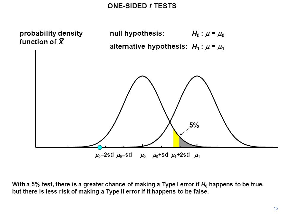 15 probability density function of X 11 00 ONE-SIDED t TESTS  0 +sd  0 –sd null hypothesis:H 0 :  =  0 alternative hypothesis:H 1 :  =  1  1 +2sd  0 –2sd With a 5% test, there is a greater chance of making a Type I error if H 0 happens to be true, but there is less risk of making a Type II error if it happens to be false.